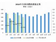 5月农机内燃机销量同比猛降38.39% 降幅最大