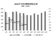 6月内燃机销量环比增长3.68%
