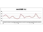 7月CAMDA中国农机市场景气指数(AMI)报告:比上月上升4.5%个百分点