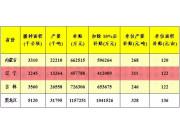 玉米补贴标准出炉 内蒙古、黑龙江、辽宁、吉林……