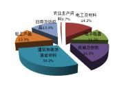 质检总局抽查部分玉米联收机质量 3.4%不合格