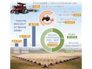 """农机行业深耕""""机器换人"""" 增长率为近10年来最低点"""