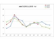 9月中国农机市场景气指数43.4%