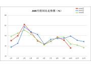 10月中國農機市場景氣指數32%