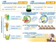 農業經濟季節波動特征明顯 結構優化有待發力