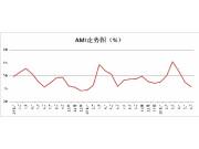 6月AMI持续下行至37.2% 月度环比跌至谷底