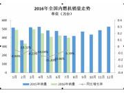 2016年7月内燃机行业受排放标准升级影响较大