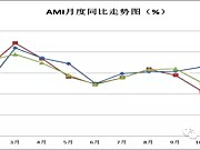 2016年12月份中国农机市场景气指数AMI为19.4