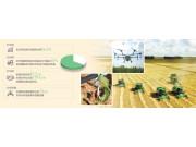 聚焦农业农村现代化:谁来种地,怎么种好地
