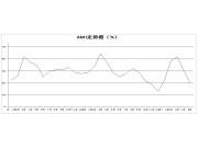 5月中國農機市場景氣指數29.5%