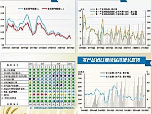 2018年二季度中经农业经济景气指数报告