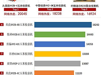 2020農機品牌網絡影響力白皮書發布,鄭州中聯大放異彩